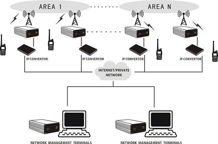 IP Multi-site Connect Solution