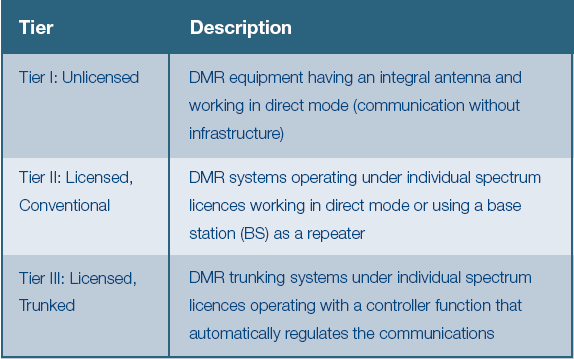 The Comparison Between DMR and TETRA
